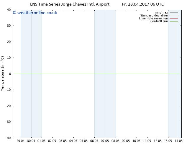 Temperature (2m) GEFS TS Fr 05.05.2017 18 GMT