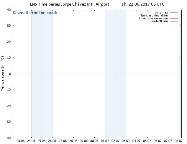 Temperature (2m) GEFS TS Th 29.06.2017 18 GMT