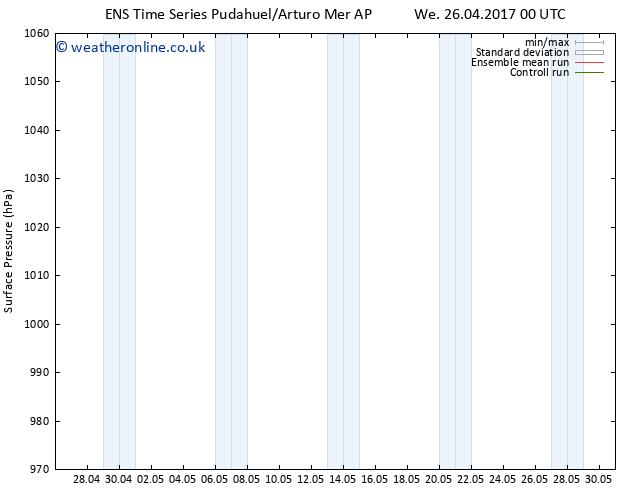 Surface pressure GEFS TS We 26.04.2017 00 GMT