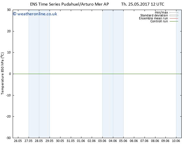 Temp. 850 hPa GEFS TS Mo 29.05.2017 00 GMT