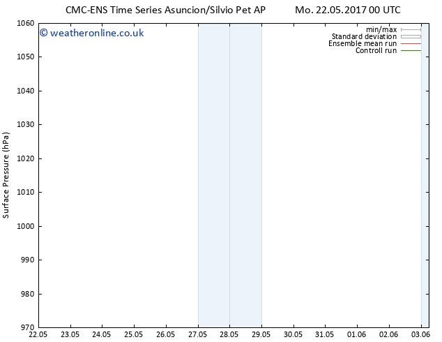 Surface pressure CMC TS Tu 23.05.2017 12 GMT