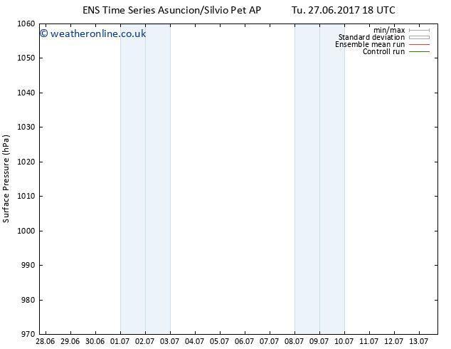 Surface pressure GEFS TS Fr 30.06.2017 12 GMT