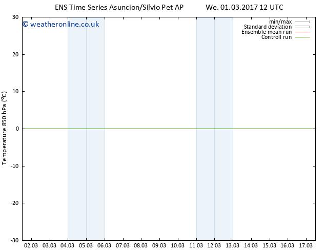 Temp. 850 hPa GEFS TS Sa 04.03.2017 12 GMT