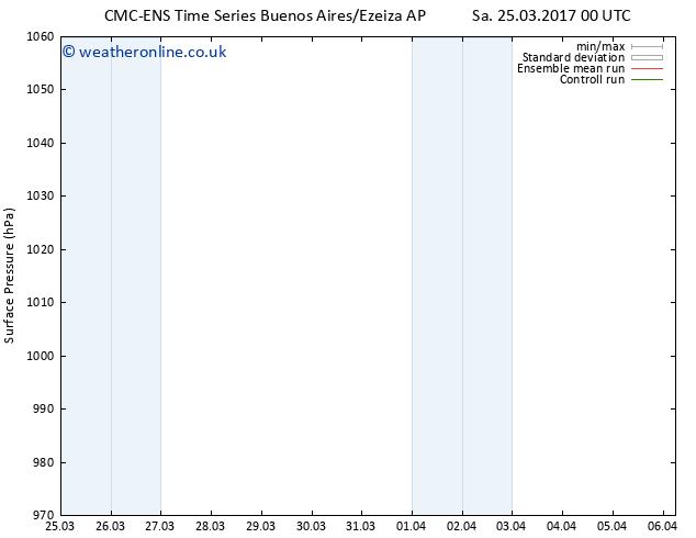 Surface pressure CMC TS Sa 25.03.2017 12 GMT