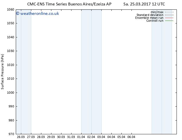 Surface pressure CMC TS Sa 25.03.2017 18 GMT