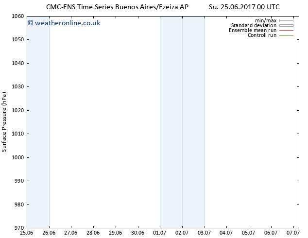 Surface pressure CMC TS Su 25.06.2017 00 GMT