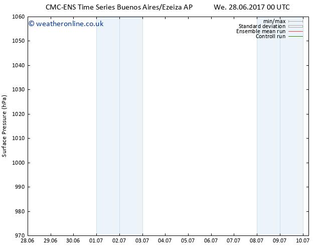 Surface pressure CMC TS Mo 03.07.2017 00 GMT