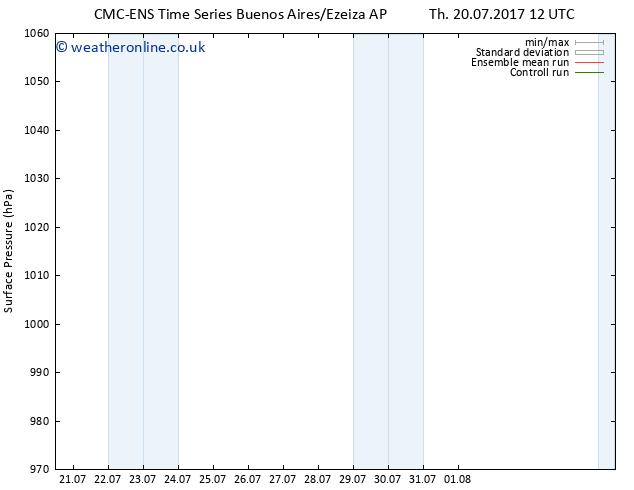 Surface pressure CMC TS Sa 29.07.2017 00 GMT