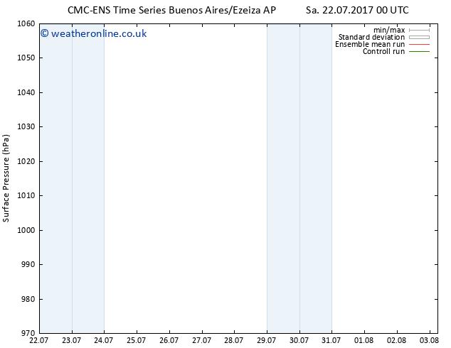 Surface pressure CMC TS Sa 22.07.2017 06 GMT
