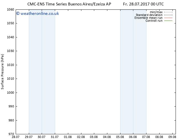 Surface pressure CMC TS Su 30.07.2017 00 GMT