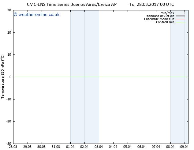 Temp. 850 hPa CMC TS Mo 03.04.2017 12 GMT