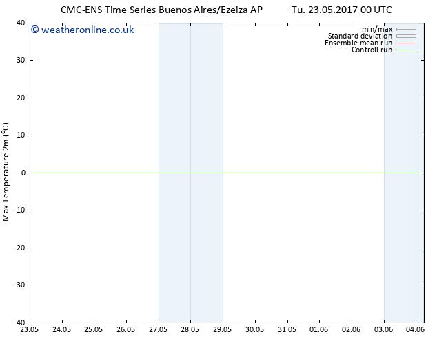Temperature High (2m) CMC TS Th 25.05.2017 12 GMT