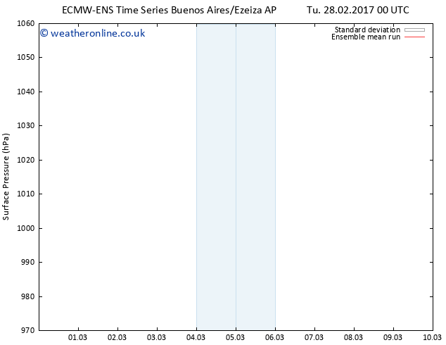 Surface pressure ECMWFTS Fr 10.03.2017 00 GMT