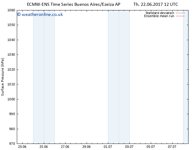 Surface pressure ECMWFTS Su 02.07.2017 12 GMT