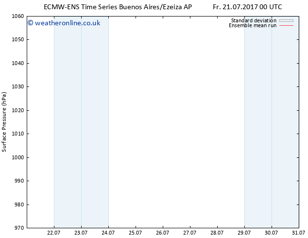 Surface pressure ECMWFTS Mo 24.07.2017 00 GMT