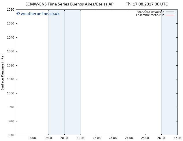 Surface pressure ECMWFTS Fr 18.08.2017 00 GMT