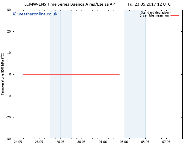 Temp. 850 hPa ECMWFTS We 31.05.2017 12 GMT