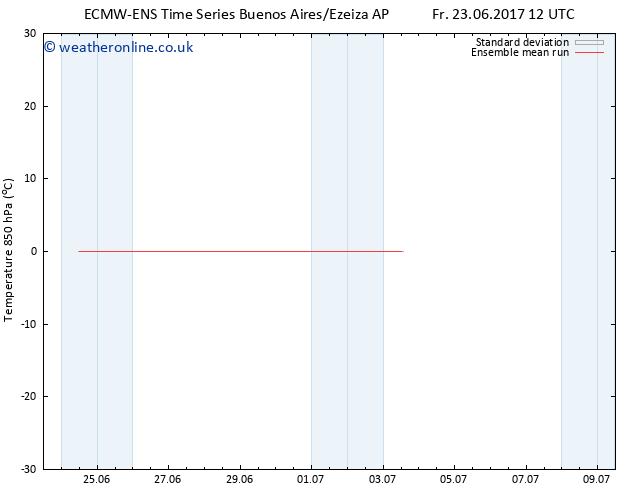 Temp. 850 hPa ECMWFTS Tu 27.06.2017 12 GMT