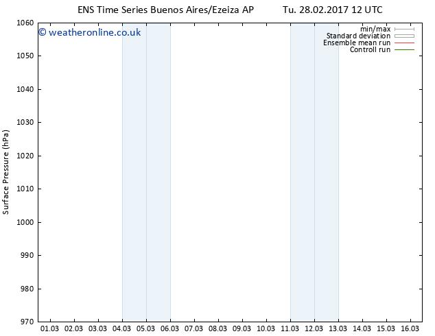 Surface pressure GEFS TS Su 05.03.2017 12 GMT