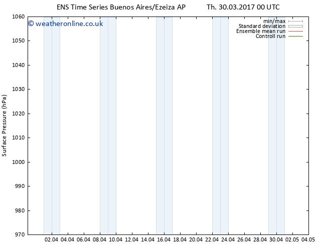 Surface pressure GEFS TS Sa 01.04.2017 12 GMT