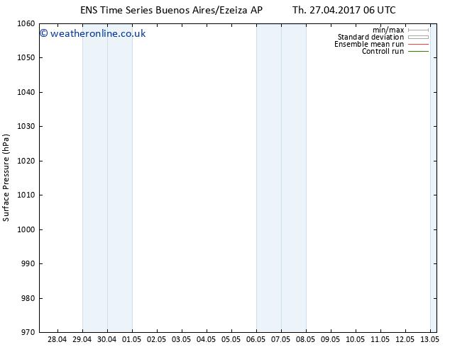 Surface pressure GEFS TS Fr 28.04.2017 00 GMT