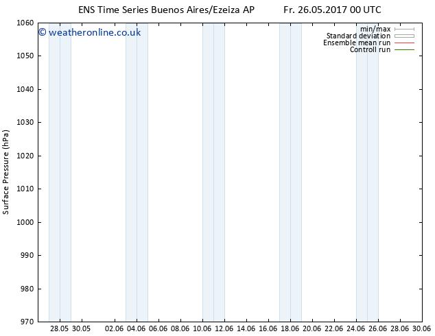 Surface pressure GEFS TS Fr 26.05.2017 06 GMT