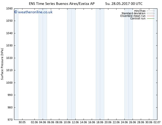 Surface pressure GEFS TS Su 28.05.2017 00 GMT