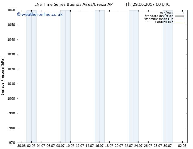 Surface pressure GEFS TS Fr 07.07.2017 00 GMT