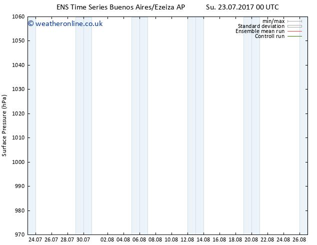 Surface pressure GEFS TS Sa 29.07.2017 12 GMT