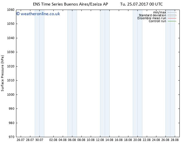 Surface pressure GEFS TS Tu 01.08.2017 12 GMT