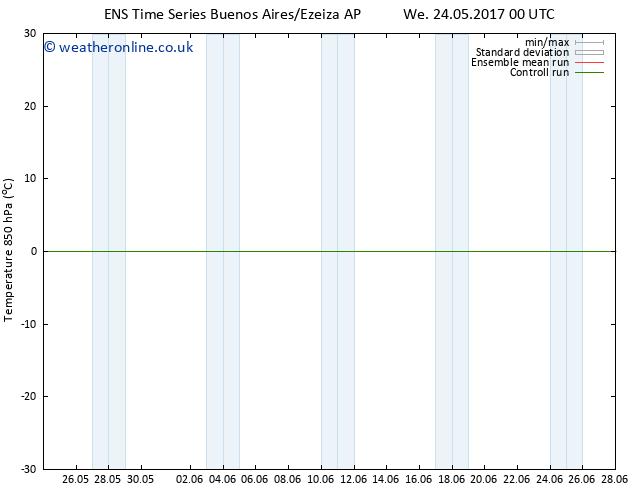 Temp. 850 hPa GEFS TS Tu 30.05.2017 12 GMT
