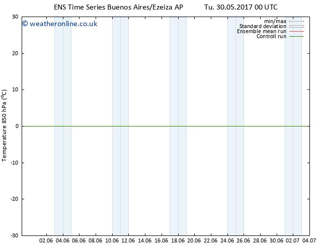 Temp. 850 hPa GEFS TS Fr 02.06.2017 06 GMT
