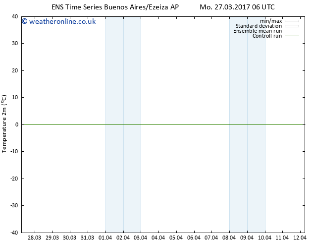 Temperature (2m) GEFS TS Tu 28.03.2017 06 GMT