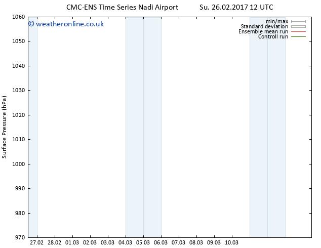 Surface pressure CMC TS Su 26.02.2017 12 GMT