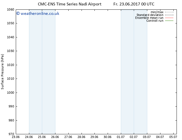 Surface pressure CMC TS Fr 23.06.2017 06 GMT