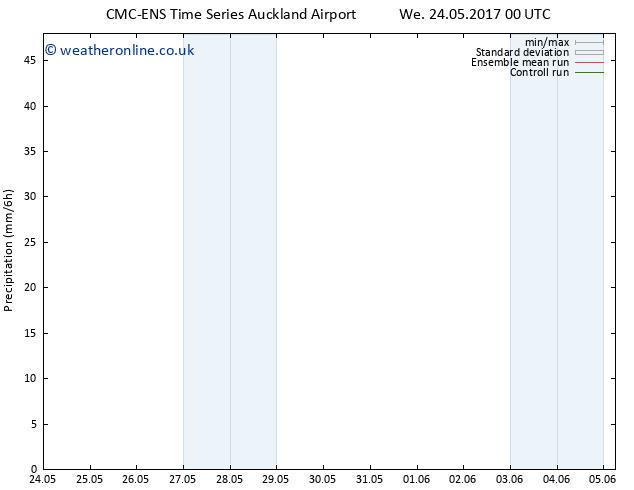 Precipitation CMC TS Mo 29.05.2017 12 GMT
