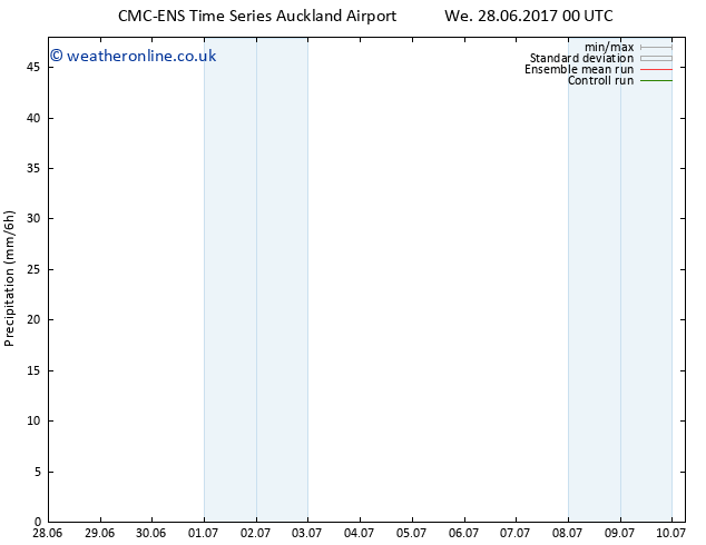 Precipitation CMC TS Mo 03.07.2017 18 GMT