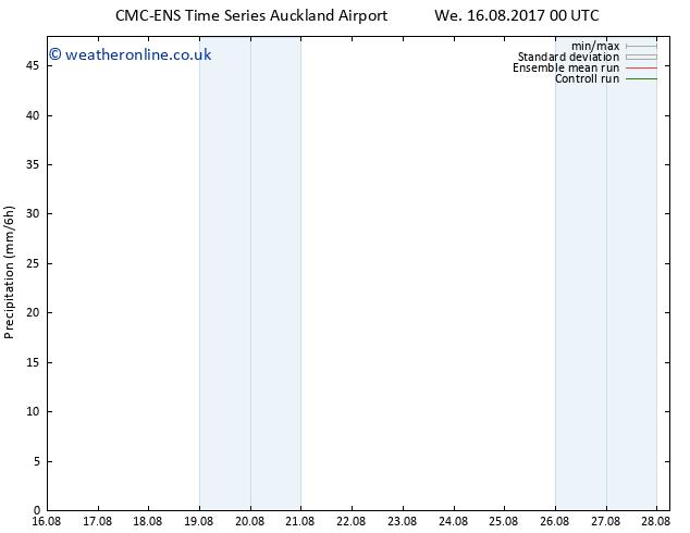 Precipitation CMC TS Mo 21.08.2017 18 GMT