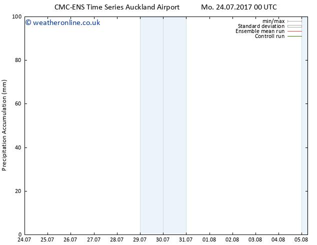 Precipitation accum. CMC TS Fr 28.07.2017 00 GMT