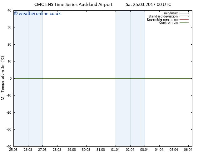 Temperature Low (2m) CMC TS Sa 25.03.2017 06 GMT