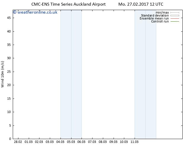 Surface wind CMC TS Mo 27.02.2017 12 GMT