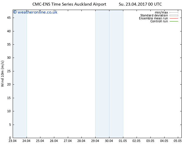 Surface wind CMC TS Tu 25.04.2017 00 GMT