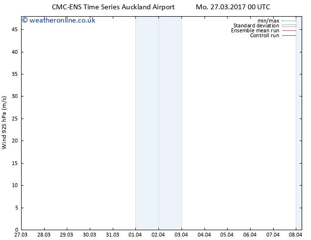 Wind 925 hPa CMC TS Mo 27.03.2017 06 GMT