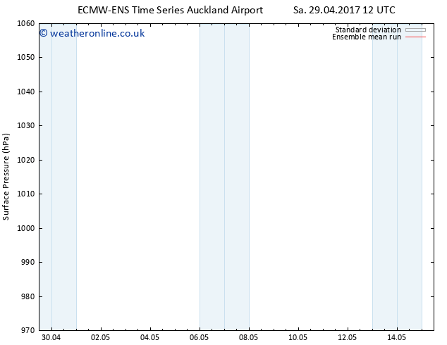 Surface pressure ECMWFTS Tu 09.05.2017 12 GMT