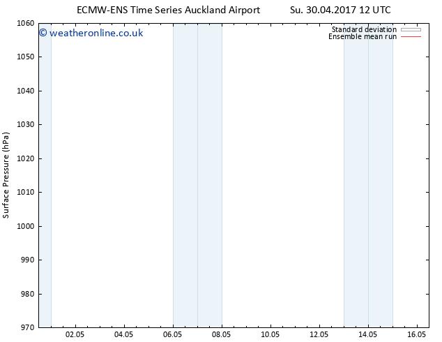 Surface pressure ECMWFTS Th 04.05.2017 12 GMT