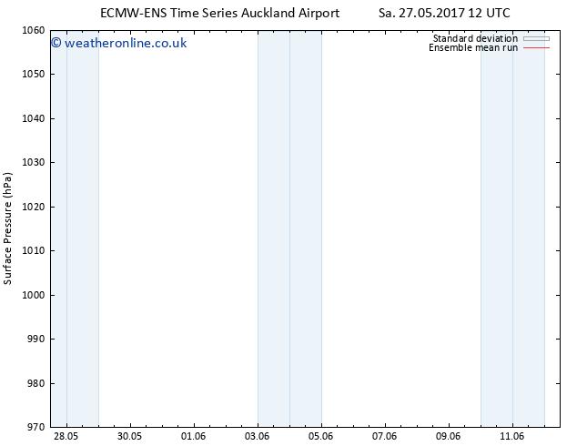 Surface pressure ECMWFTS Su 28.05.2017 12 GMT