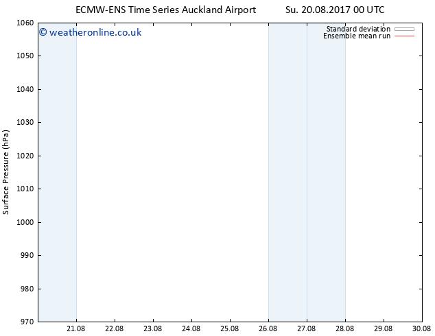 Surface pressure ECMWFTS Mo 21.08.2017 00 GMT