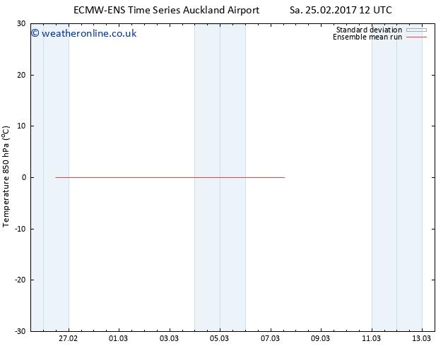 Temp. 850 hPa ECMWFTS Tu 28.02.2017 12 GMT