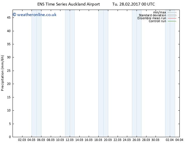 Precipitation GEFS TS Tu 28.02.2017 06 GMT