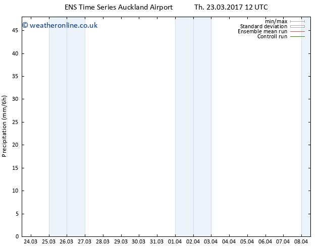 Precipitation GEFS TS Th 23.03.2017 18 GMT